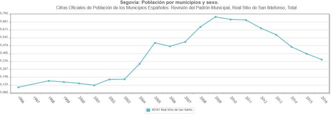 gráfica población San Ildefonso.png